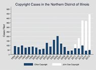 "Data compiled by Matthew J. Sag, a professor at Loyola University Chicago School of Law, shows the recent surge in the number of copyright lawsuits is almost exclusively attributable to litigation accusing ""John Doe"" of stealing content over the Internet."